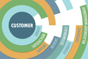 The History of Customer Service & Customer Care Experience