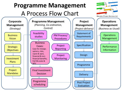 pmp certification flow chart